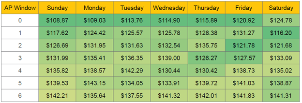 Data reveals that trips beginning on Sundays (or including Sunday-night stays) tend to be less expensive than trips beginning on other days of the week. Graph courtesy of Expedia.com.