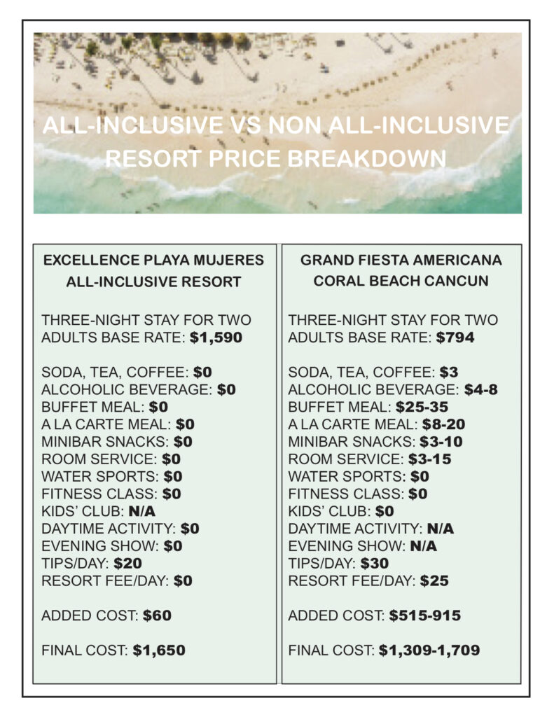 All-Inclusive vs. Non All-Inclusive Resort Price Breakdown